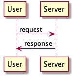 PlantUMLはオープンソースのUMLダイアグラム作成