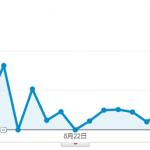 Googleアナリティクスで直帰率が数%の場合はタグの重複が原因