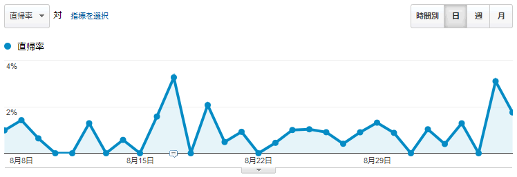 google_analytics_bounce-rate