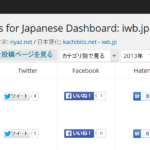 ブログ記事のツイート、いいね!などを管理画面に一覧表示するWordPressプラグインSocial Metricsを再改良