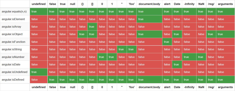 AngularJSの判別用メソッドisXXの一覧表と使い方と注意点