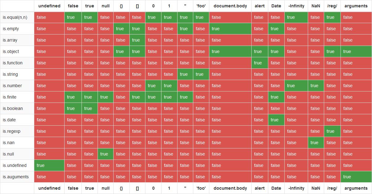 JavaScriptライブラリis.jsを使用しないほうが良い5つの理由