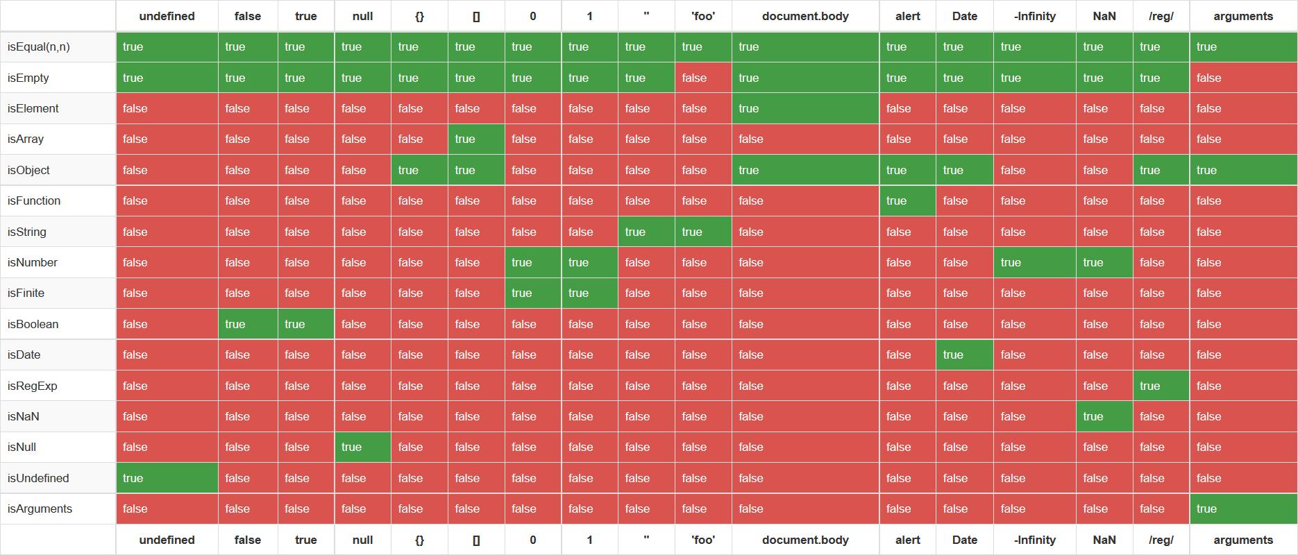 Underscore.jsの判別用メソッドisXXの一覧表と使い方と注意点