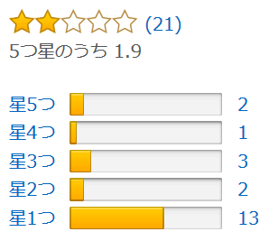 結果はAmazonカスタマーレビューの星評価にもあらわれてしまっている。
