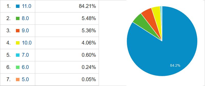 IE8~10は2016年1月12日にサポート終了なのにシェアが高い
