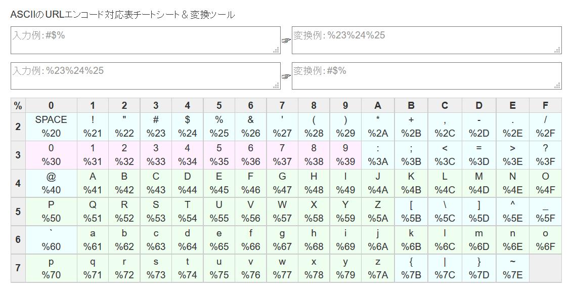 ASCIIのURLエンコード対応表チートシート&変換ツール
