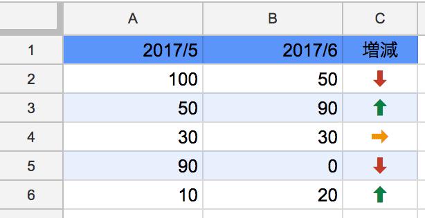 これで「=dataArrow(A2, B2)」のように指定すれば数値の増減を矢印で示すことができる。