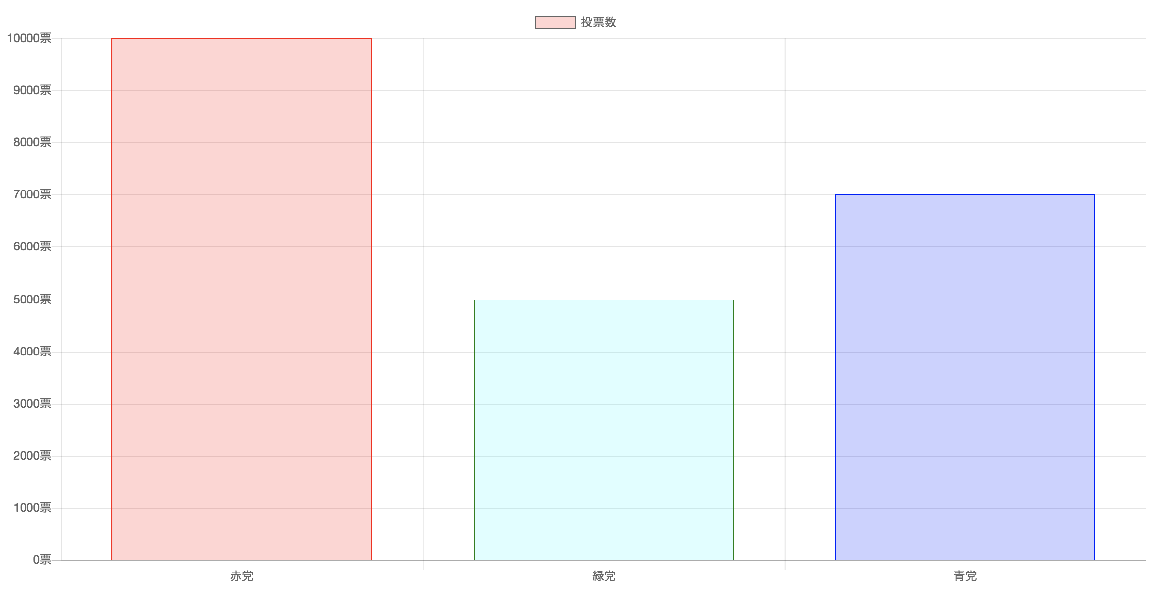 1分でわかるグラフ描画JavaScriptライブラリChart.jsの使い方