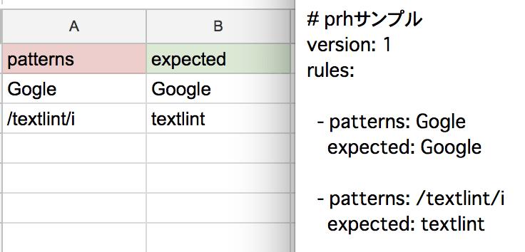 GoogleスプレッドシートとGoogle Apps Scriptを使用すればスプレッドシートに入力した内容をウェブアプリケーションとして導入を使用すればYAML形式で簡単に書き出すことができる。