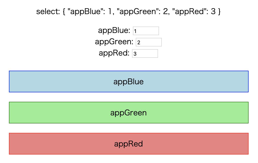 Vue.jsのコンポーネントをCSSのorderで動的に並び替える方法