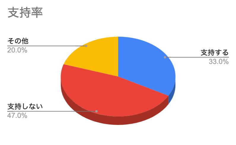朝日新聞 世論調査 内閣支持率 円グラフ
