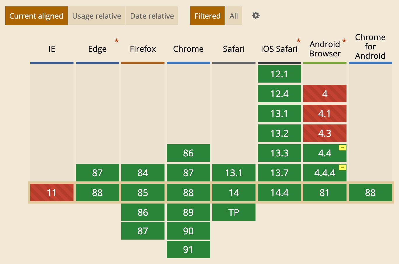 Can I useを使用するならfiltered設定をして見やすくするべし