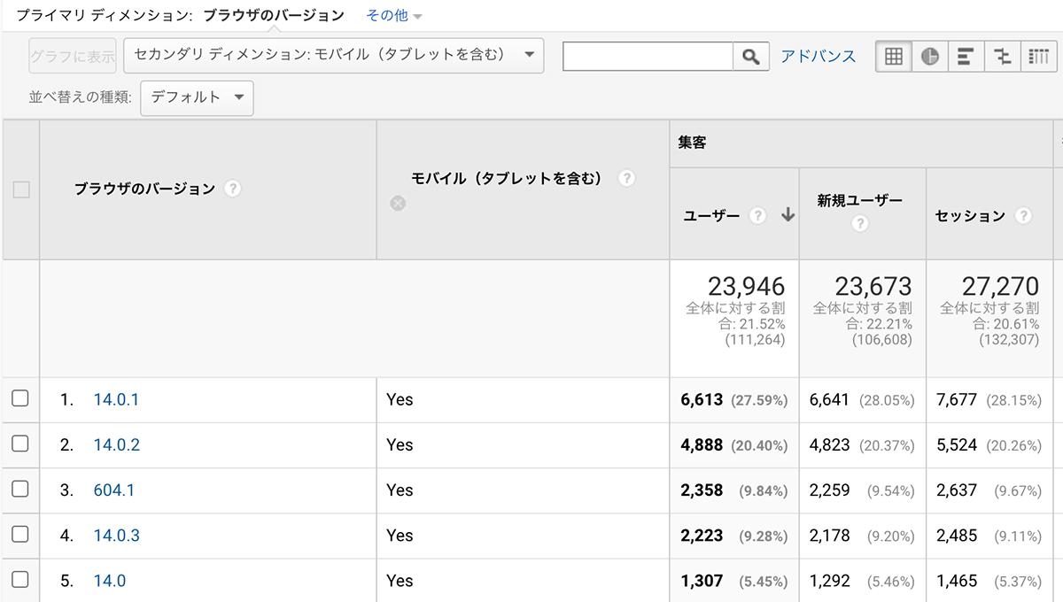 GoogleアナリティクスのiOS SafariとiPadOS Safariの確認方法