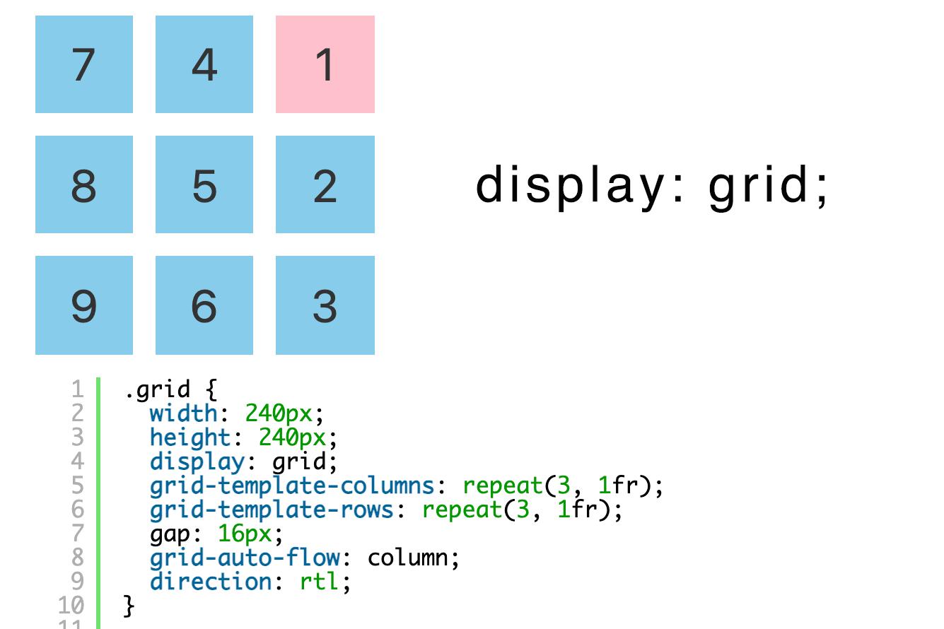 CSSのdisplay: gridで左上や右上から縦に順番に表示する方法
